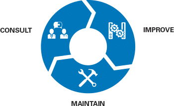 Managed IT Services Lifecycle
