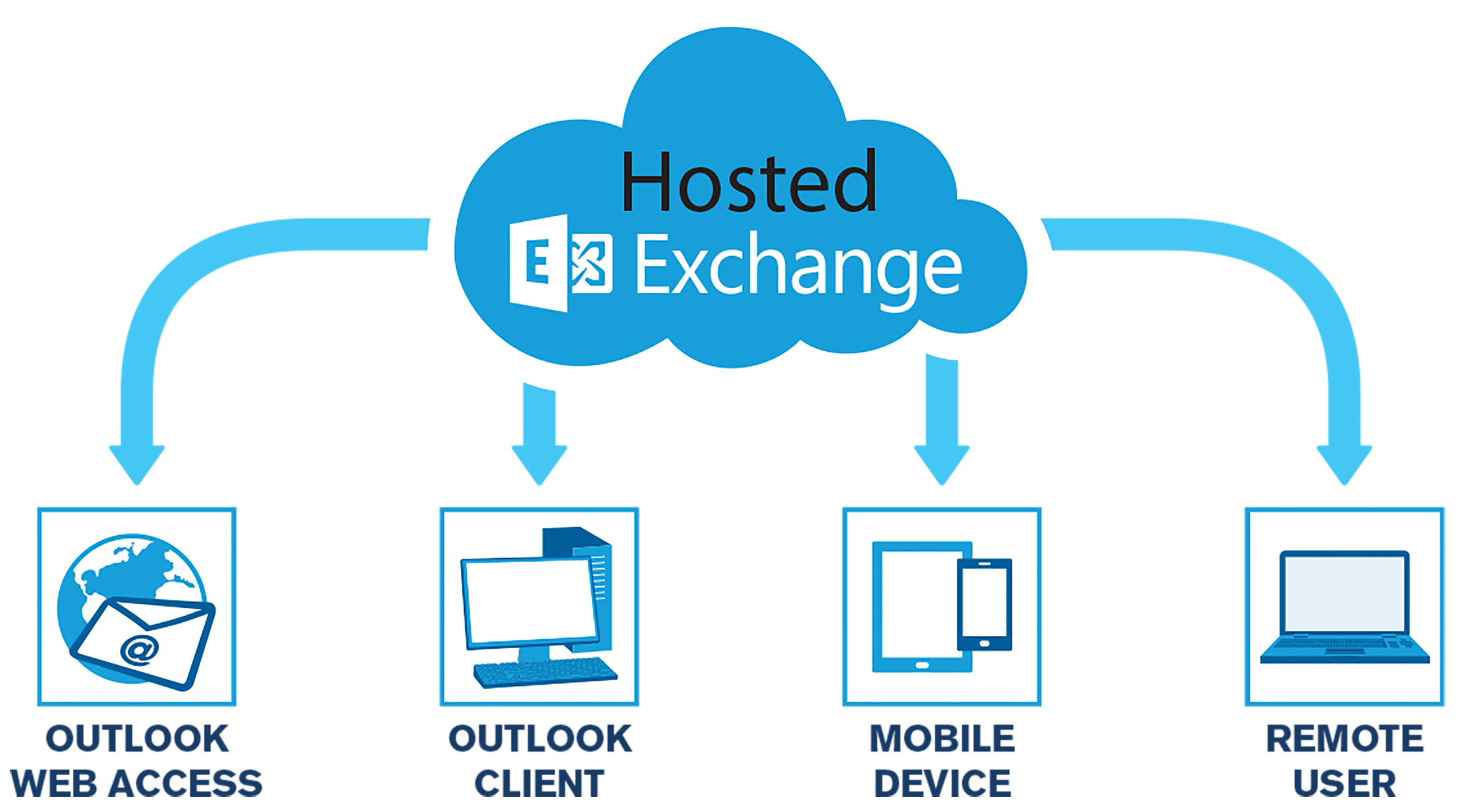 hosted-exchange-email